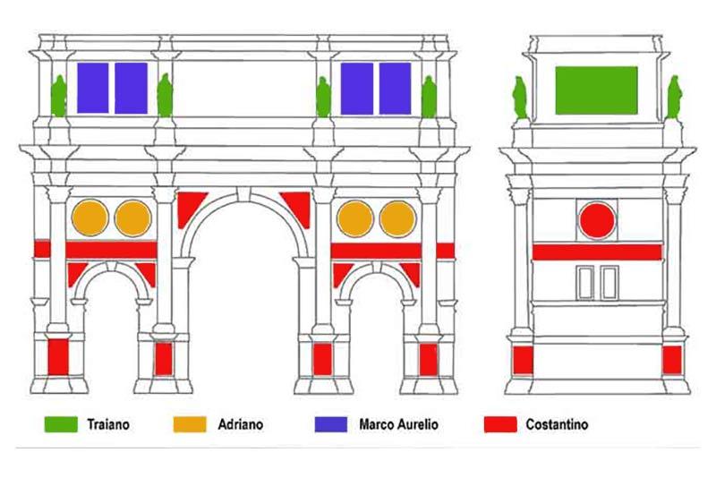 Schema delle varie parti dell'arco, In blu le parti di spolio risalenti a Marco Aurelio, in verde quelle risalenti a Traiano, in arancione i medaglioni di Adriano, mentre in rosso le parti di Costantino